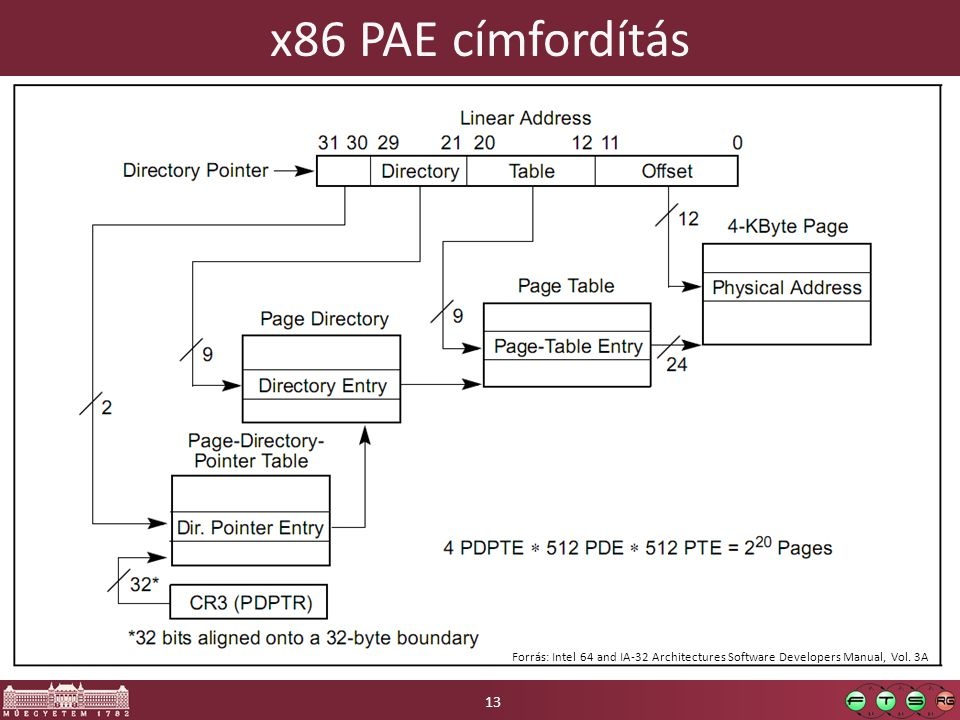 x86 PAE címfordítás 13 Forrás: Intel 64 and IA-32 Architectures Software Developers Manual, Vol. 3A
