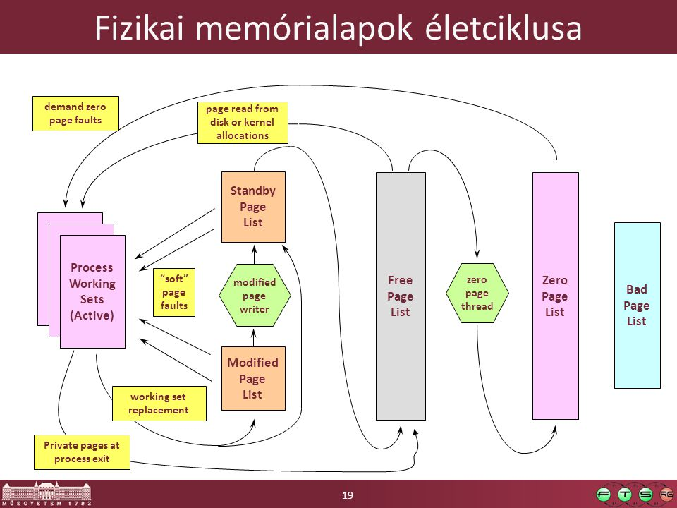 Fizikai memórialapok életciklusa Standby Page List Zero Page List Free Page List Process Working Sets (Active) page read from disk or kernel allocations demand zero page faults working set replacement Modified Page List modified page writer zero page thread soft page faults Bad Page List Private pages at process exit 19