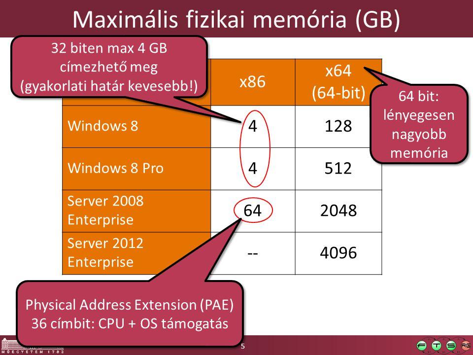 Maximális fizikai memória (GB) x86 x64 (64-bit) Windows 8 4128 Windows 8 Pro 4512 Server 2008 Enterprise 64642048 Server 2012 Enterprise --4096 Physical Address Extension (PAE) 36 címbit: CPU + OS támogatás Physical Address Extension (PAE) 36 címbit: CPU + OS támogatás 64 bit: lényegesen nagyobb memória 64 bit: lényegesen nagyobb memória 5 32 biten max 4 GB címezhető meg (gyakorlati határ kevesebb!) 32 biten max 4 GB címezhető meg (gyakorlati határ kevesebb!)