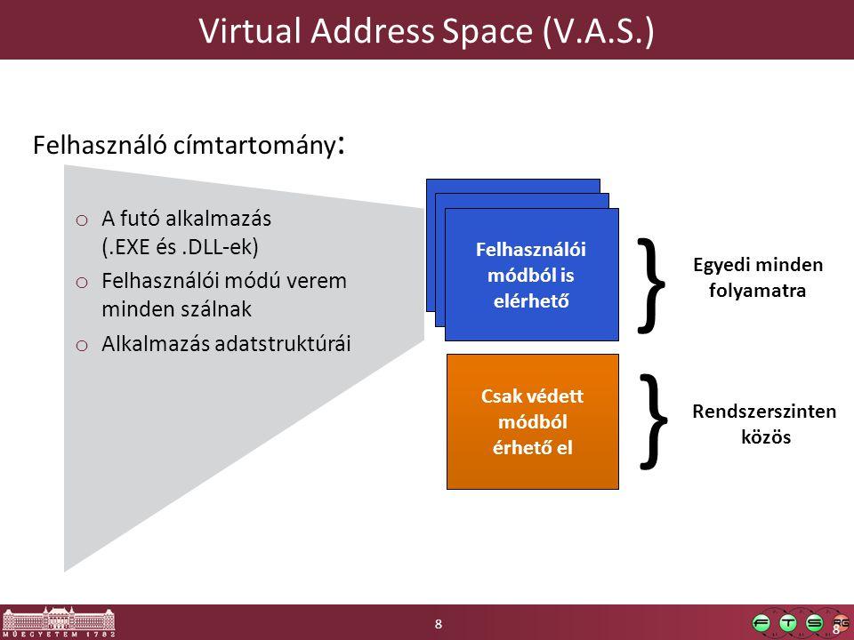 8 Felhasználó címtartomány : o A futó alkalmazás (.EXE és.DLL-ek) o Felhasználói módú verem minden szálnak o Alkalmazás adatstruktúrái Felhasználói módból is elérhető Csak védett módból érhető el } } Egyedi minden folyamatra Rendszerszinten közös Virtual Address Space (V.A.S.) 8