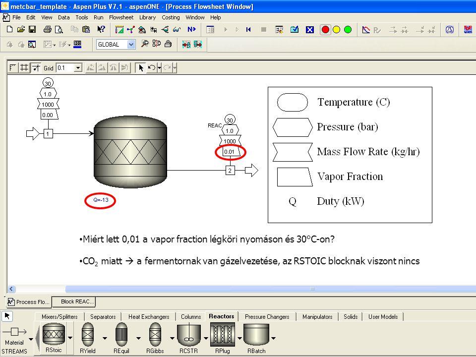 50 Miért lett 0,01 a vapor fraction légköri nyomáson és 30°C-on? CO 2 miatt  a fermentornak van gázelvezetése, az RSTOIC blocknak viszont nincs