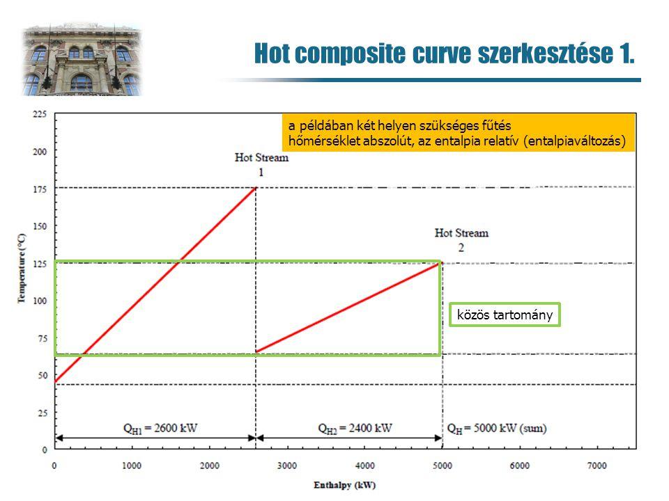 Hot composite curve szerkesztése 1. 92 közös tartomány a példában két helyen szükséges fűtés hőmérséklet abszolút, az entalpia relatív (entalpiaváltoz