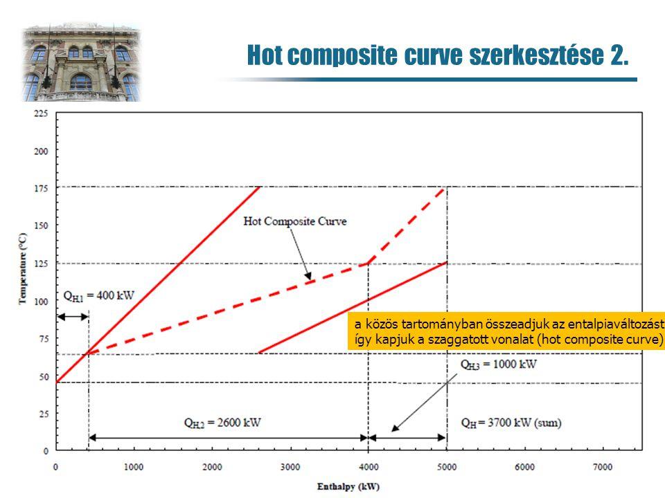 Hot composite curve szerkesztése 2. 93 a közös tartományban összeadjuk az entalpiaváltozást így kapjuk a szaggatott vonalat (hot composite curve)