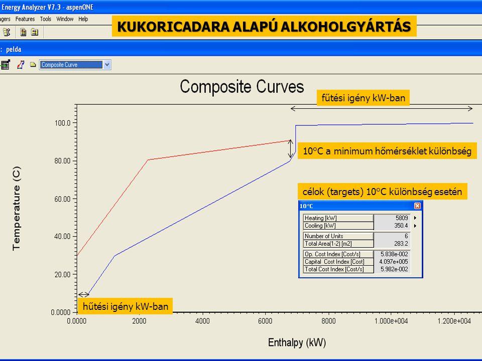 95 10°C a minimum hőmérséklet különbség fűtési igény kW-ban hűtési igény kW-ban célok (targets) 10°C különbség esetén KUKORICADARA ALAPÚ ALKOHOLGYÁRTÁ