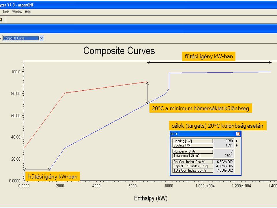 96 20°C a minimum hőmérséklet különbség fűtési igény kW-ban hűtési igény kW-ban célok (targets) 20°C különbség esetén