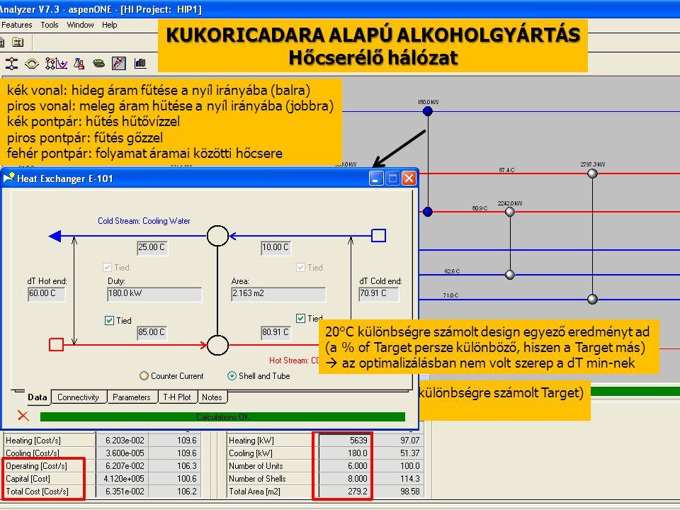 97 Design 1 (10°C különbségre számolt Target) A cost €-t jelöl KUKORICADARA ALAPÚ ALKOHOLGYÁRTÁS Hőcserélő hálózat kék vonal: hideg áram fűtése a nyíl