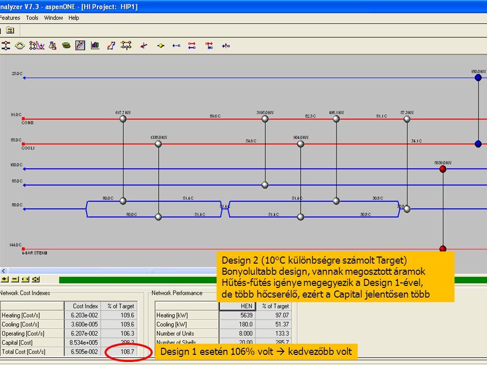 98 Design 2 (10°C különbségre számolt Target) Bonyolultabb design, vannak megosztott áramok Hűtés-fűtés igénye megegyezik a Design 1-ével, de több hőc
