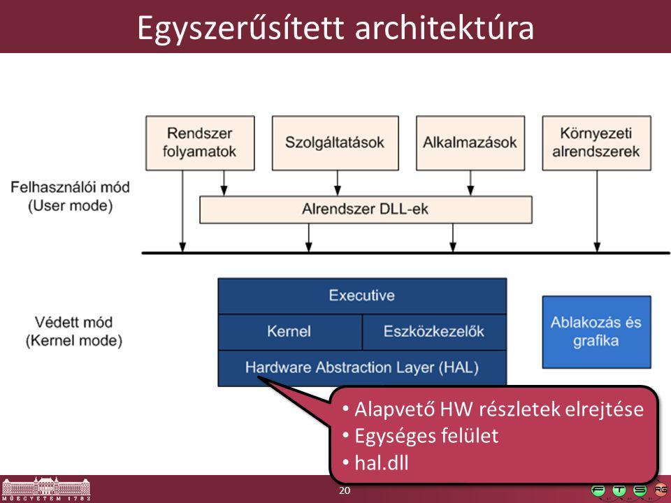 Egyszerűsített architektúra Alapvető HW részletek elrejtése Egységes felület hal.dll Alapvető HW részletek elrejtése Egységes felület hal.dll 20
