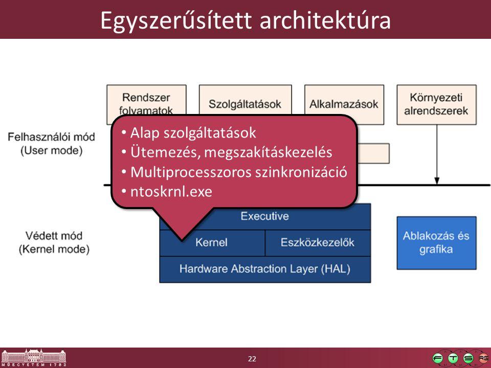 Egyszerűsített architektúra Alap szolgáltatások Ütemezés, megszakításkezelés Multiprocesszoros szinkronizáció ntoskrnl.exe Alap szolgáltatások Ütemezés, megszakításkezelés Multiprocesszoros szinkronizáció ntoskrnl.exe 22