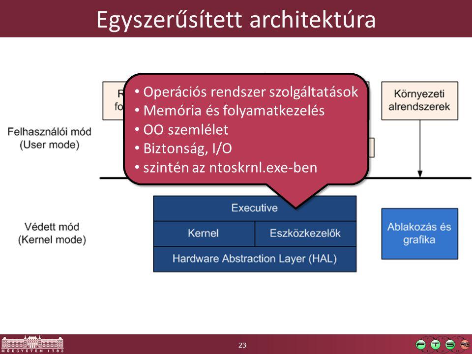 Egyszerűsített architektúra Operációs rendszer szolgáltatások Memória és folyamatkezelés OO szemlélet Biztonság, I/O szintén az ntoskrnl.exe-ben Operációs rendszer szolgáltatások Memória és folyamatkezelés OO szemlélet Biztonság, I/O szintén az ntoskrnl.exe-ben 23