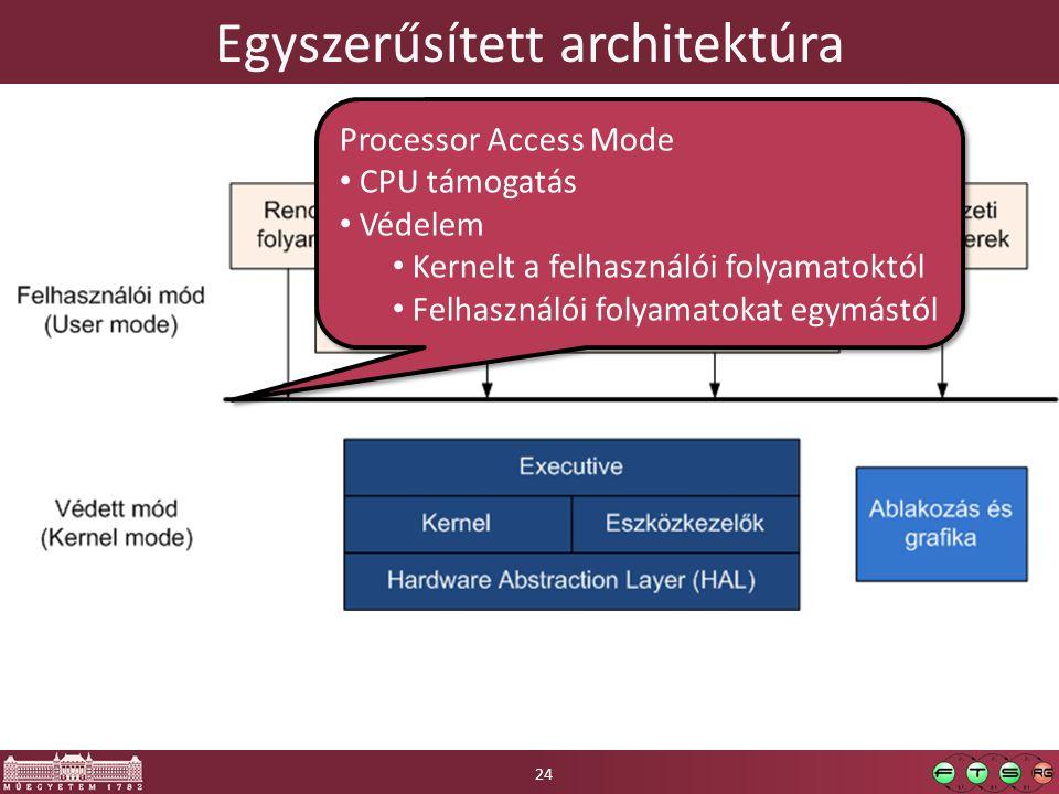 Egyszerűsített architektúra Processor Access Mode CPU támogatás Védelem Kernelt a felhasználói folyamatoktól Felhasználói folyamatokat egymástól Processor Access Mode CPU támogatás Védelem Kernelt a felhasználói folyamatoktól Felhasználói folyamatokat egymástól 24
