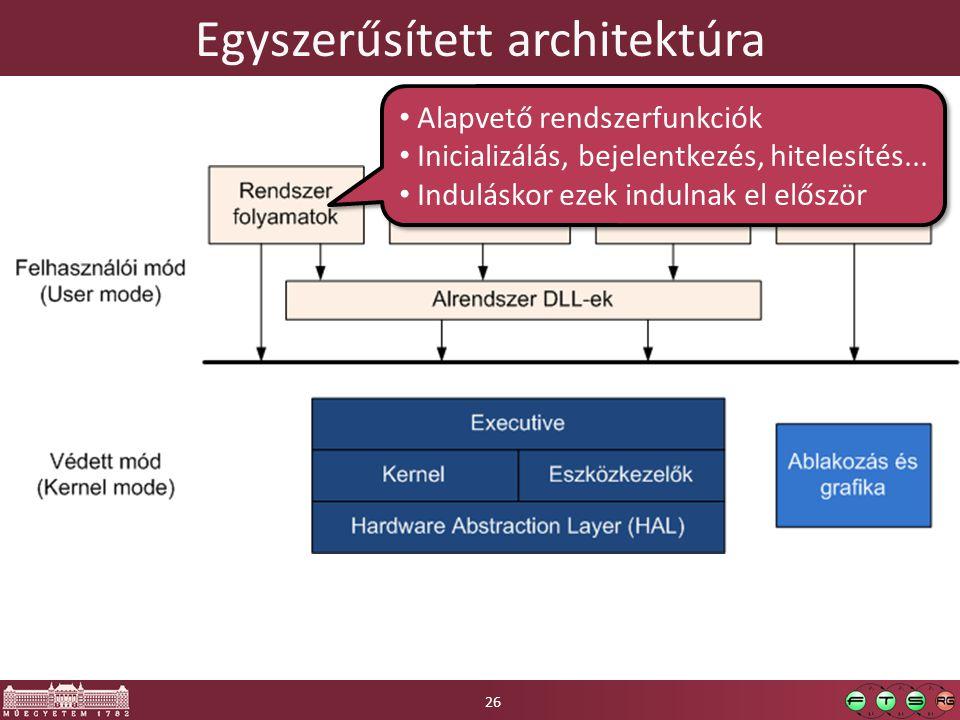 Egyszerűsített architektúra Alapvető rendszerfunkciók Inicializálás, bejelentkezés, hitelesítés...