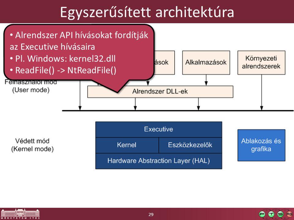Egyszerűsített architektúra Alrendszer API hívásokat fordítják az Executive hívásaira Pl.