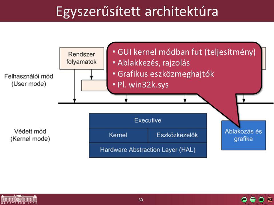 Egyszerűsített architektúra GUI kernel módban fut (teljesítmény) Ablakkezés, rajzolás Grafikus eszközmeghajtók Pl.