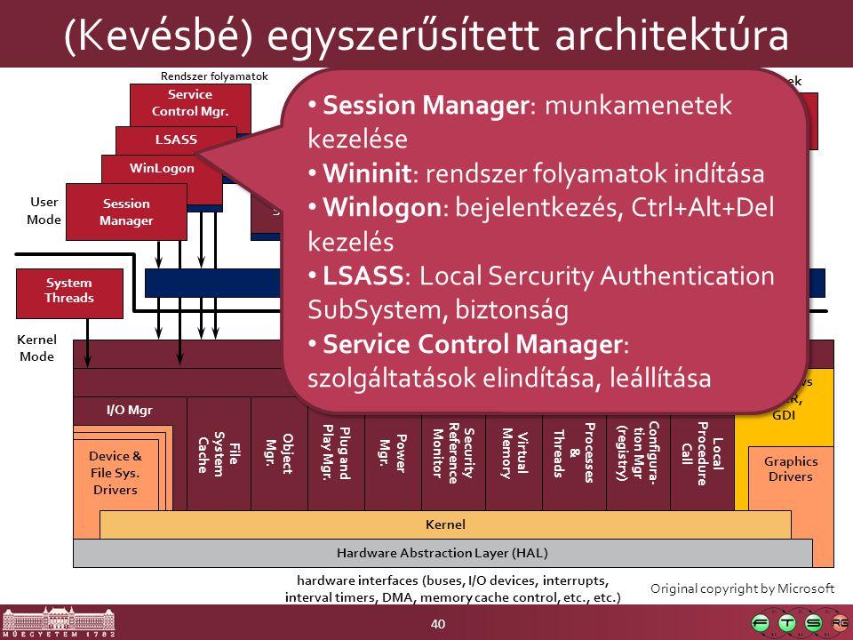 (Kevésbé) egyszerűsített architektúra 40 hardware interfaces (buses, I/O devices, interrupts, interval timers, DMA, memory cache control, etc., etc.) System Service Dispatcher Task Manager Explorer SvcHost.ExeWinMgt.ExeSpoolSv.Exe Service Control Mgr.