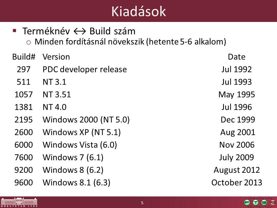 Kiadások  Terméknév ↔ Build szám o Minden fordításnál növekszik (hetente 5-6 alkalom) Build#VersionDate 297PDC developer releaseJul 1992 511NT 3.1Jul 1993 1057NT 3.51May 1995 1381NT 4.0Jul 1996 2195Windows 2000 (NT 5.0) Dec 1999 2600Windows XP (NT 5.1) Aug 2001 6000Windows Vista (6.0)Nov 2006 7600Windows 7 (6.1)July 2009 9200Windows 8 (6.2)August 2012 9600Windows 8.1 (6.3)October 2013 5