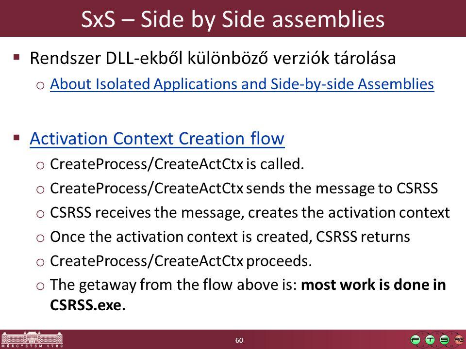 SxS – Side by Side assemblies  Rendszer DLL-ekből különböző verziók tárolása o About Isolated Applications and Side-by-side Assemblies About Isolated Applications and Side-by-side Assemblies  Activation Context Creation flow Activation Context Creation flow o CreateProcess/CreateActCtx is called.