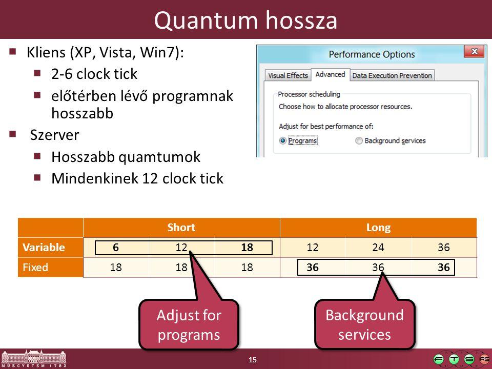 Quantum hossza ShortLong Variable61218122436 Fixed18 36 Adjust for programs Background services  Kliens (XP, Vista, Win7):  2-6 clock tick  előtérben lévő programnak hosszabb  Szerver  Hosszabb quamtumok  Mindenkinek 12 clock tick 15