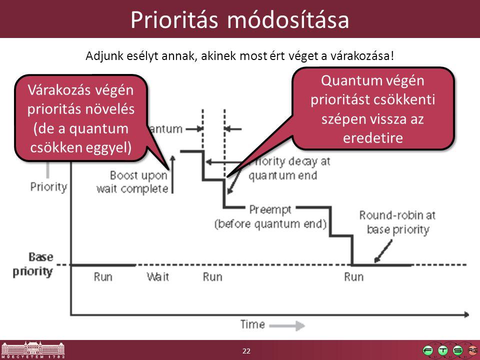 Prioritás módosítása Várakozás végén prioritás növelés (de a quantum csökken eggyel) Quantum végén prioritást csökkenti szépen vissza az eredetire Adjunk esélyt annak, akinek most ért véget a várakozása.