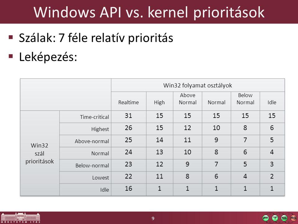 Windows API vs. kernel prioritások  Szálak: 7 féle relatív prioritás  Leképezés: 9
