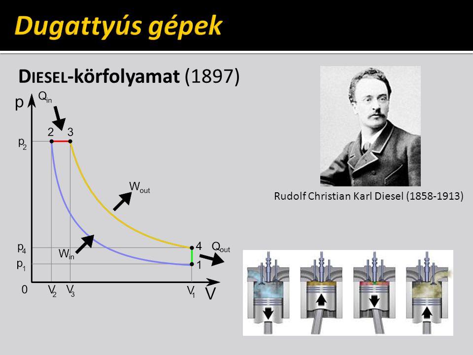 D IESEL -körfolyamat (1897) Rudolf Christian Karl Diesel (1858-1913)