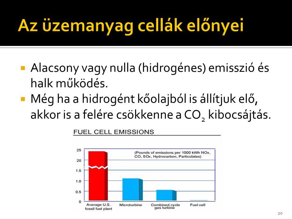  Alacsony vagy nulla (hidrogénes) emisszió és halk működés.  Még ha a hidrogént kőolajból is állítjuk elő, akkor is a felére csökkenne a CO 2 kibocs