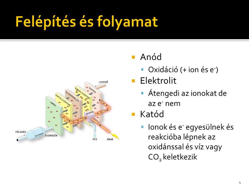  Előnyei:  A magas működési hőmérséklet hatékony hőhasznosításra ad lehetőséget  Érzéketlen a szén-dioxidra és a szén-monoxidra  Hosszú élettartam (a foszforsav illékonysága nagyon alacsony)  Stabilitás  Egyszerű felépítés  Hátrányai:  Nagy méret  Platina katalizátor szükséges  Nehezen indítható (a foszforsav 40°C alatt szilárd)  Felhasználási területek:  Épületek energiaellátása  Erőművek  Hadiipar 15