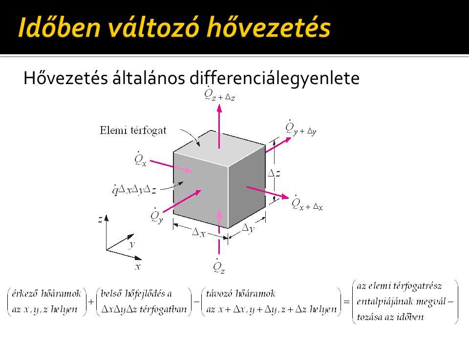 Hővezetés általános differenciálegyenlete