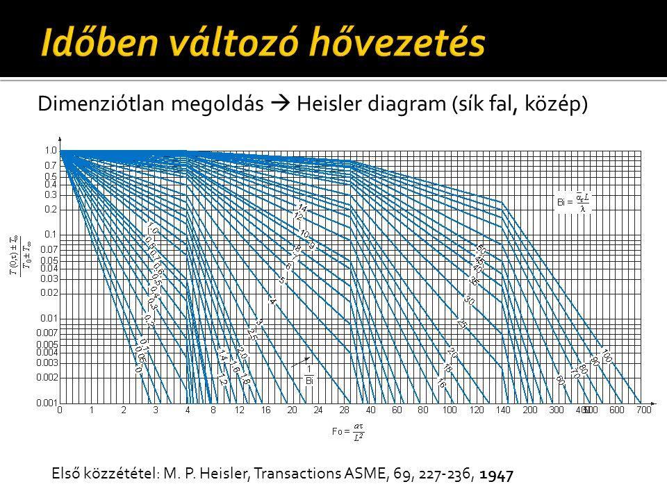 Dimenziótlan megoldás  Heisler diagram (sík fal, közép) Első közzététel: M. P. Heisler, Transactions ASME, 69, 227-236, 1947
