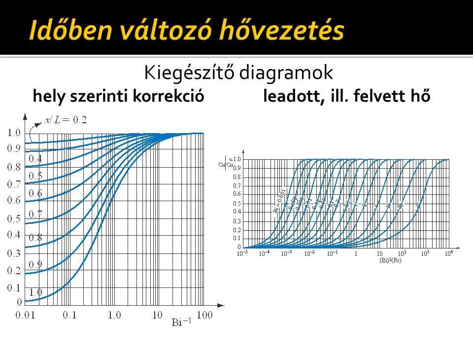 Kiegészítő diagramok hely szerinti korrekcióleadott, ill. felvett hő