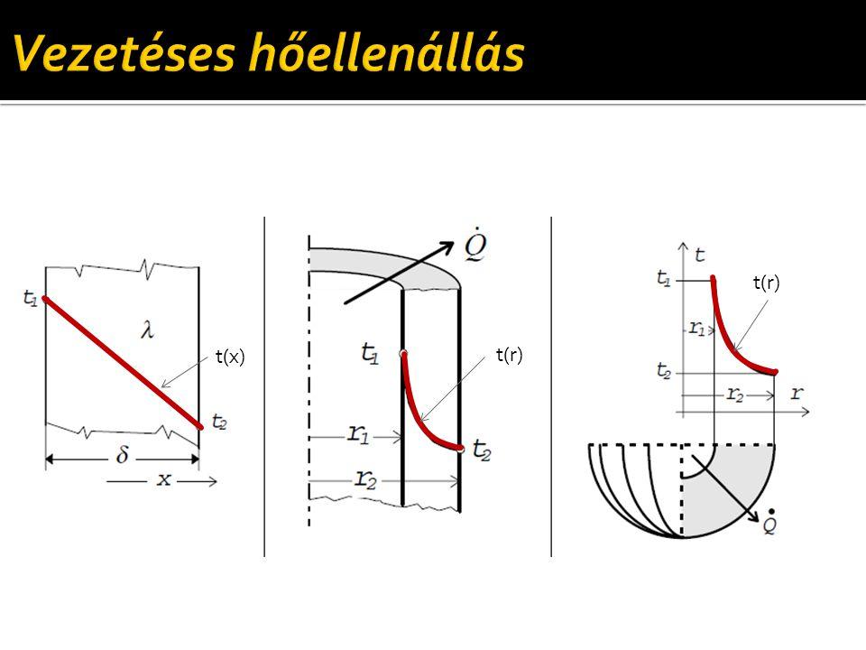 Dimenziótlan megoldás  Heisler diagram (sík fal, közép) Első közzététel: M.