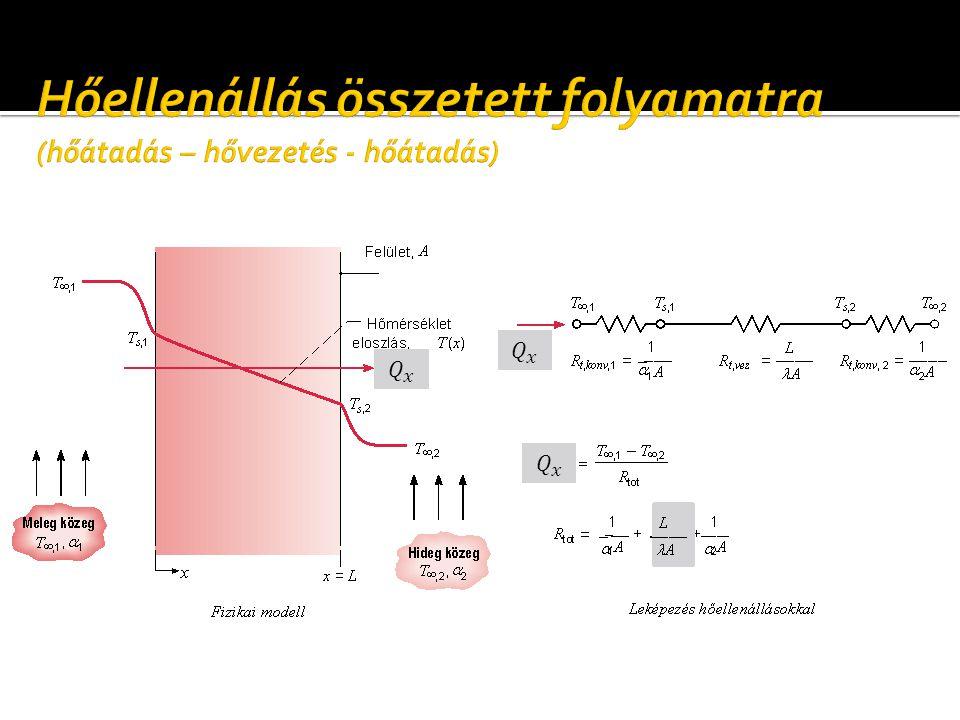 Peremfeltételek Dirichlet-féle Neumann-féle konvektív
