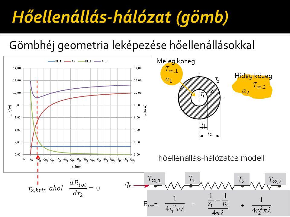 Gömbhéj geometria leképezése hőellenállásokkal R tot = + + Hideg közeg Meleg közeg