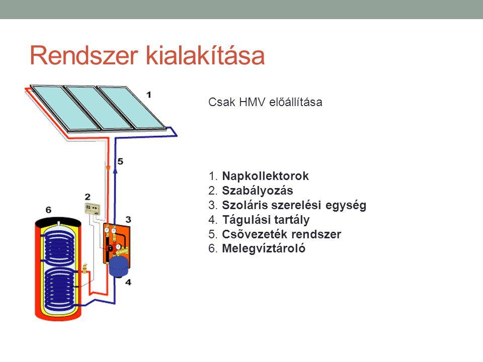 Rendszer kialakítása 1. Napkollektorok 2. Szabályozás 3. Szoláris szerelési egység 4. Tágulási tartály 5. Csõvezeték rendszer 6. Melegvíztároló Csak H