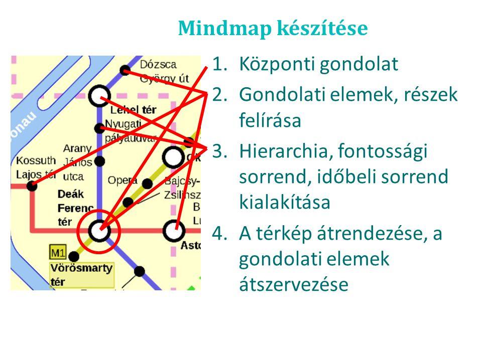 Mindmap készítése 1.Központi gondolat 2.Gondolati elemek, részek felírása 3.Hierarchia, fontossági sorrend, időbeli sorrend kialakítása 4.A térkép átr