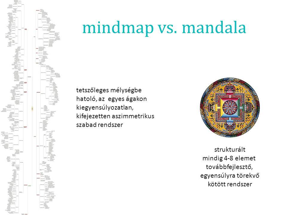 mindmap vs. mandala strukturált mindig 4-8 elemet továbbfejlesztő, egyensúlyra törekvő kötött rendszer tetszőleges mélységbe hatoló, az egyes ágakon k