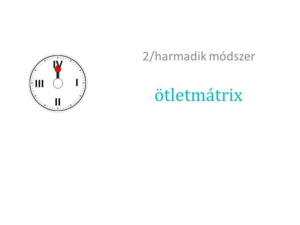 ötletmátrix 2/harmadik módszer I II III IV