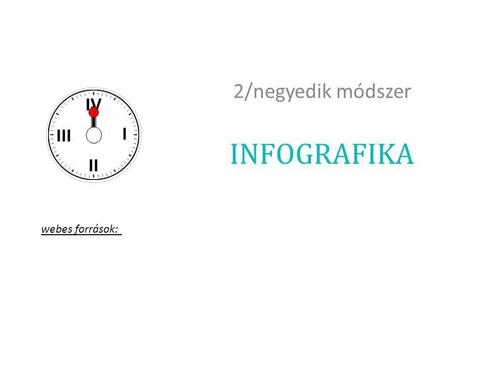 INFOGRAFIKA 2/negyedik módszer I II III IV webes források: