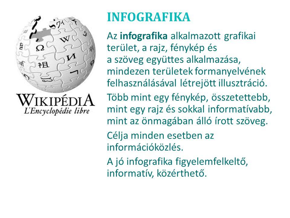 INFOGRAFIKA Az infografika alkalmazott grafikai terület, a rajz, fénykép és a szöveg együttes alkalmazása, mindezen területek formanyelvének felhaszná