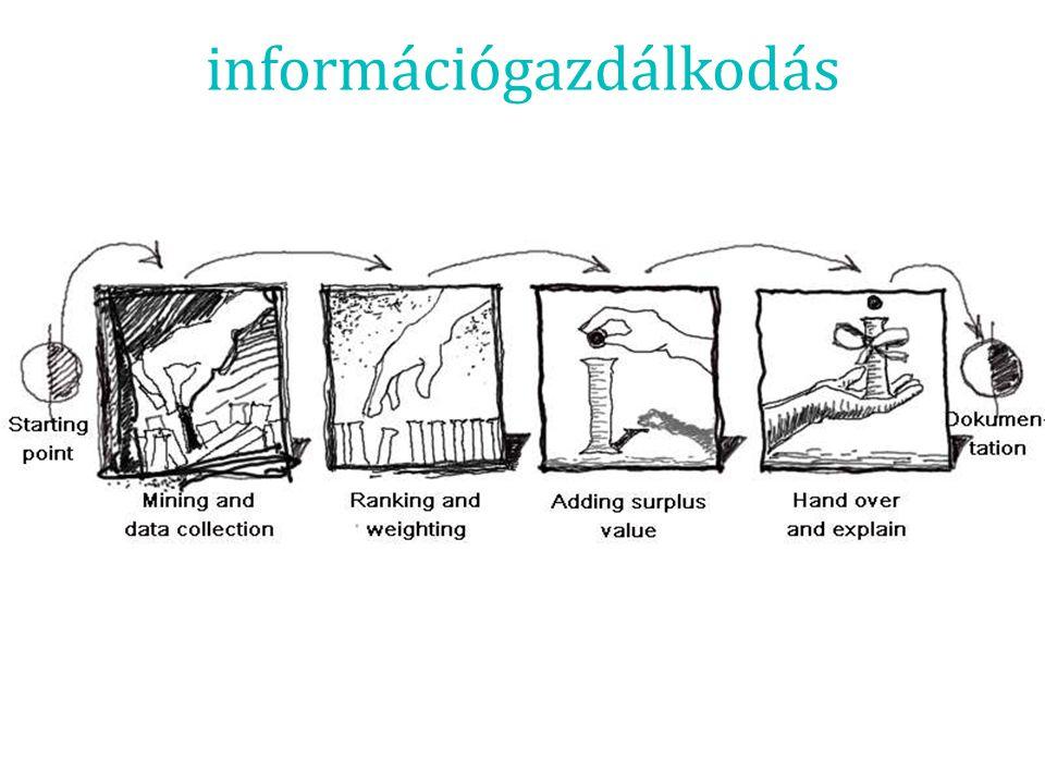 információgazdálkodás
