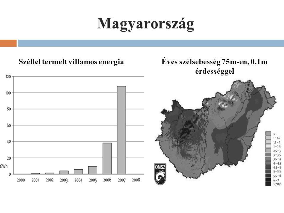 Magyarország Széllel termelt villamos energiaÉves szélsebesség 75m-en, 0.1m érdességgel