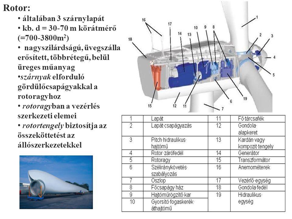 Rotor: általában 3 szárnylapát kb. d = 30-70 m körátmérő (=700-3800m 2 ) nagyszilárdságú, üvegszállal erősített, többrétegű, belül üreges műanyag szár