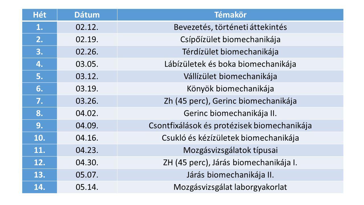 HétDátumTémakör 1.02.12.Bevezetés, történeti áttekintés 2.02.19.Csípőízület biomechanikája 3.02.26.Térdízület biomechanikája 4.03.05.Lábízületek és bo