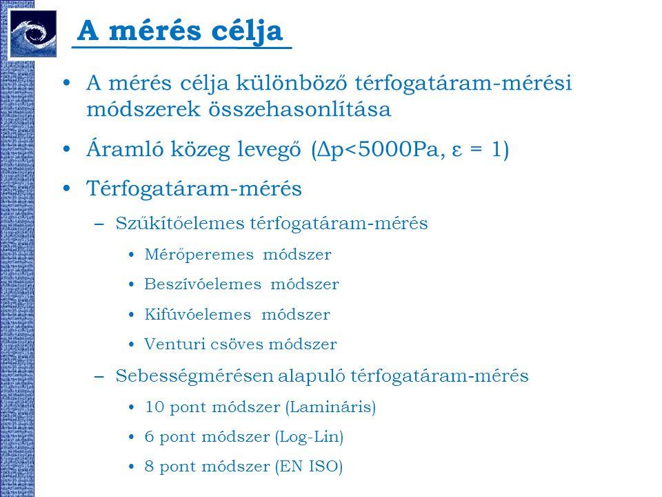 A mérés célja A mérés célja különböző térfogatáram-mérési módszerek összehasonlítása Áramló közeg levegő (Δp<5000Pa, ε = 1) Térfogatáram-mérés –Szűkít