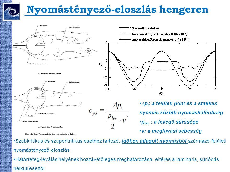 Nyomástényező-eloszlás hengeren Szubkritikus és szuperkritikus esethez tartozó, időben átlagolt nyomásból származó felületi nyomástényező-eloszlás Hat
