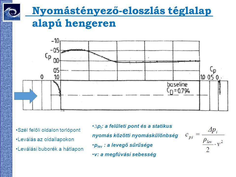 Nyomástényező-eloszlás téglalap alapú hengeren Szél felőli oldalon torlópont Leválás az oldallapokon Leválási buborék a hátlapon ∆p i : a felületi pon