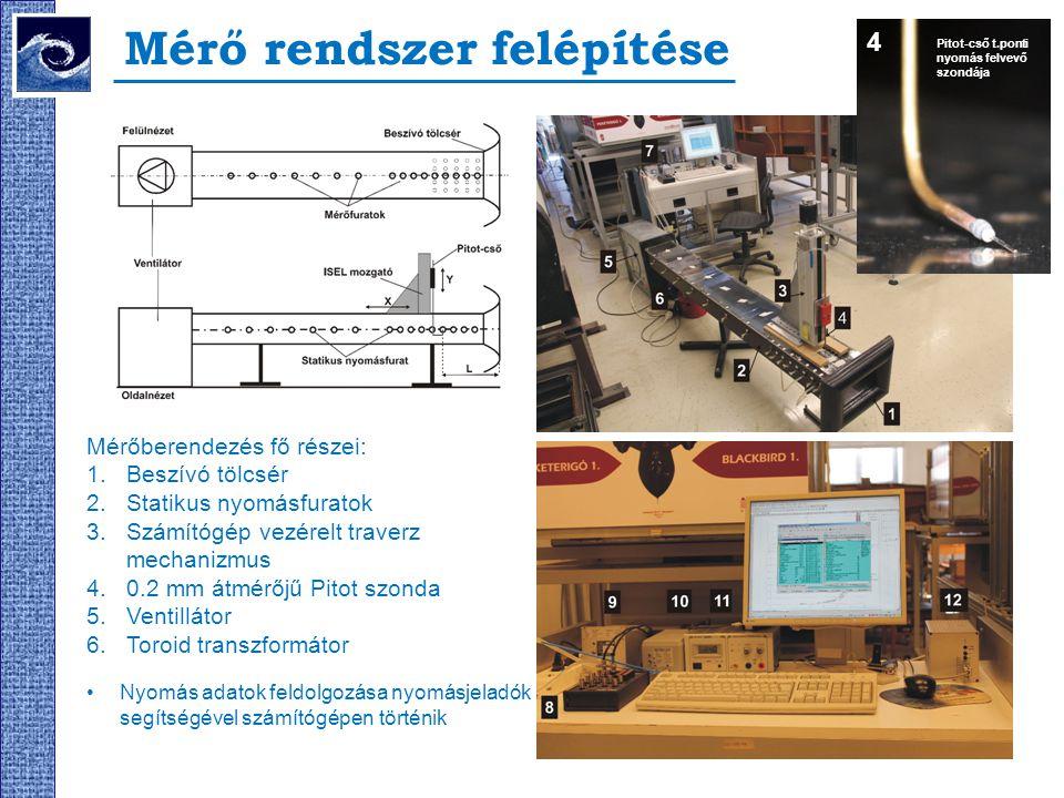 Mérő rendszer felépítése Pitot-cső t.ponti nyomás felvevő szondája Mérőberendezés fő részei: 1.Beszívó tölcsér 2.Statikus nyomásfuratok 3.Számítógép v