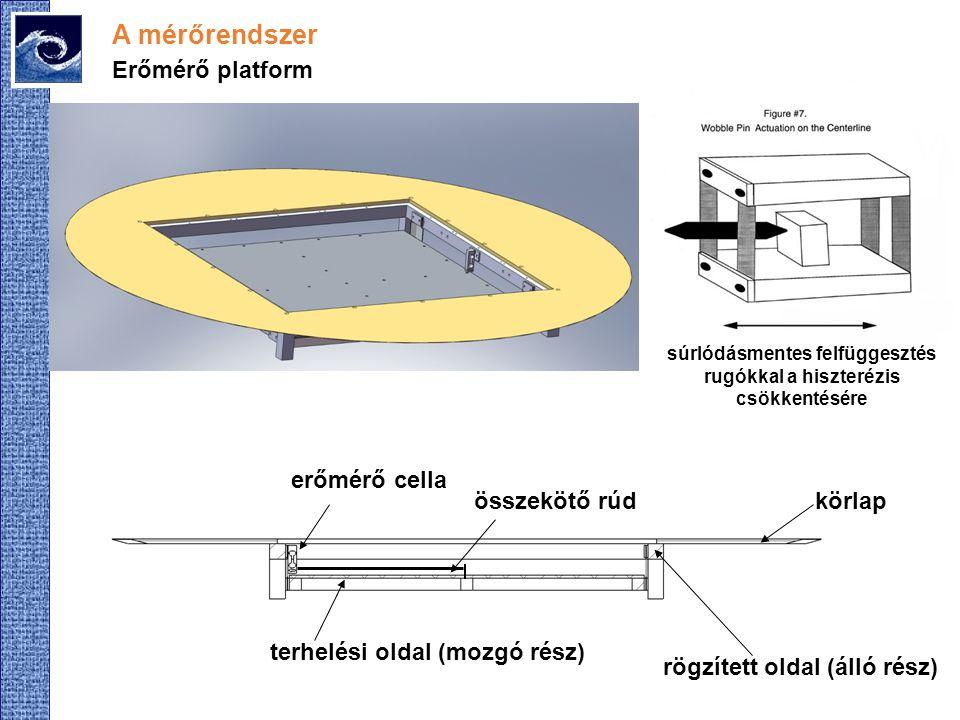A mérőrendszer Erőmérő platform terhelési oldal (mozgó rész) rögzített oldal (álló rész) körlap erőmérő cella összekötő rúd súrlódásmentes felfüggeszt