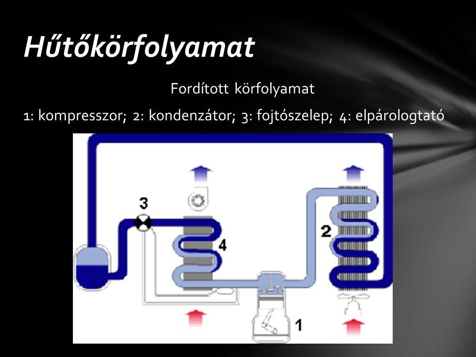 Fordított körfolyamat 1: kompresszor; 2: kondenzátor; 3: fojtószelep; 4: elpárologtató Hűtőkörfolyamat