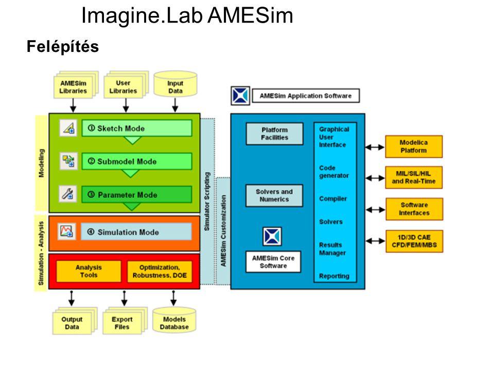 Felépítés Imagine.Lab AMESim